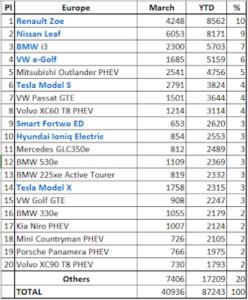 Рейтинг продаж электромобилей в Европе